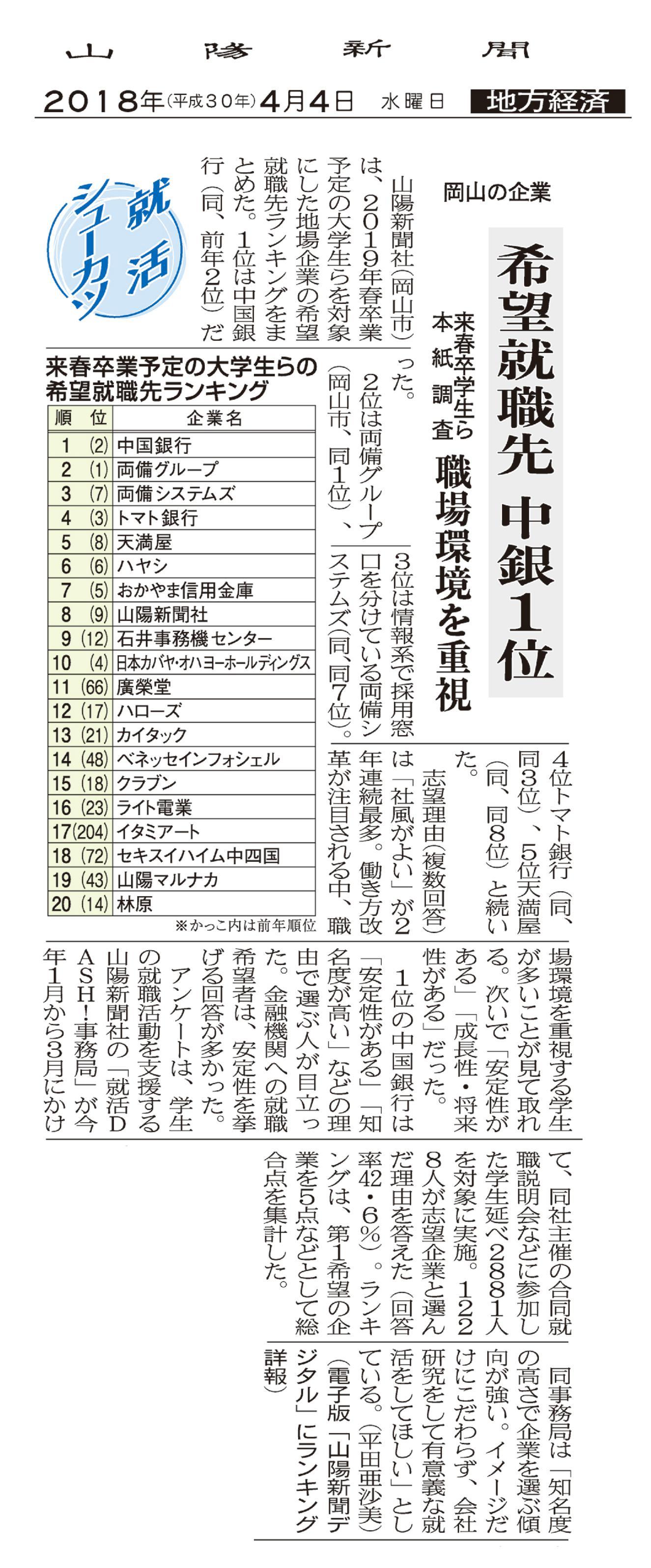 2019山陽新聞社ランキング